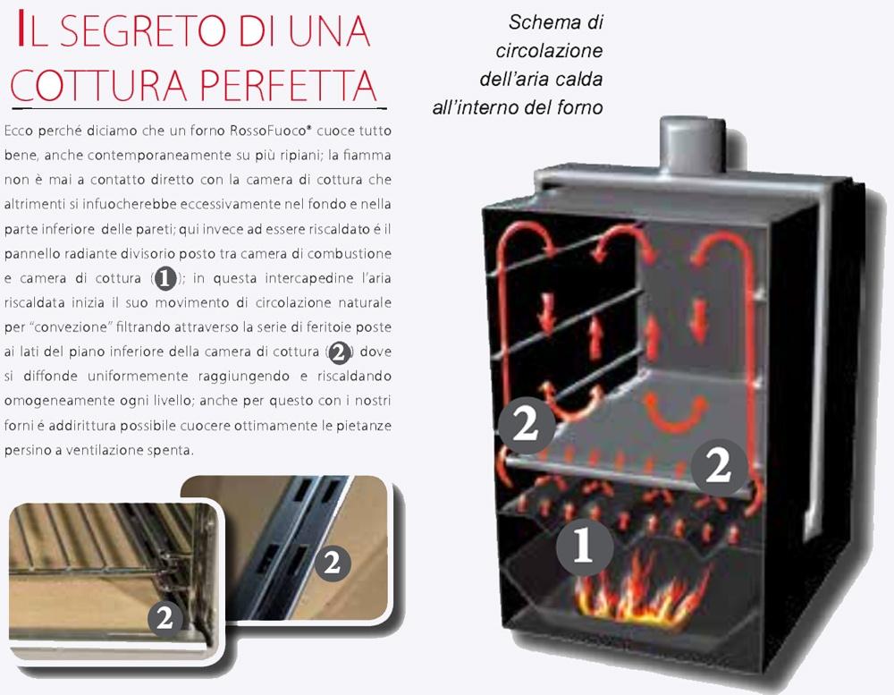 Forno a legna da incasso rossofuoco quatrrostagioni - Forno a legna da interno palazzetti ...
